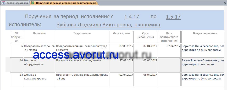 База данных Контроль исполнения поручений access