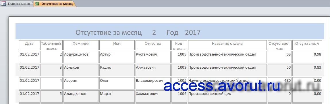 Отчёт «Отсутствие за месяц» базы данных Учёт рабочего времени