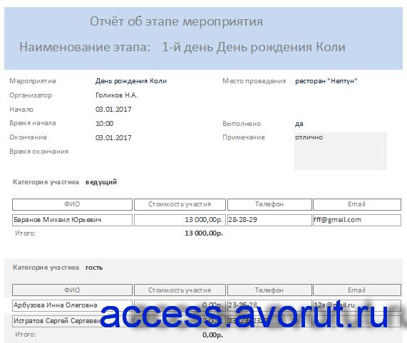 база данных Access «Намечаемые мероприятия». Отчёт об этапе мероприятии