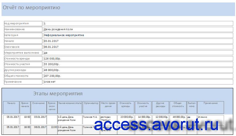 база данных Access «Намечаемые мероприятия», отчёт по мероприятию.
