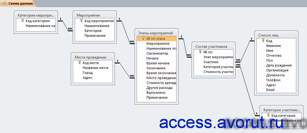 Схема данных базы данных Access «Намечаемые мероприятия».