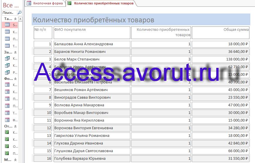 Пример базы данных access Магазин бытовой техники (Быттехника). Отчёт о количестве приобретённых товаров