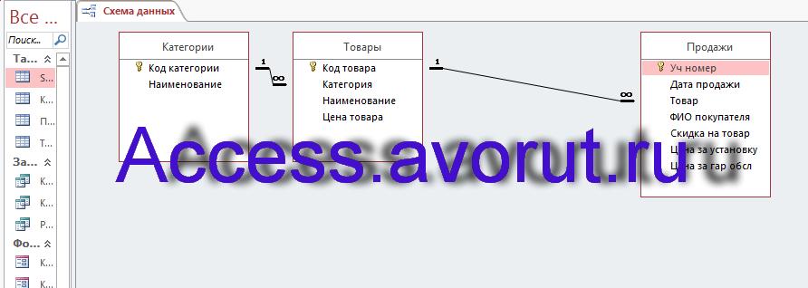 Схема данных базы данных «Магазин бытовой техники» (Быттехника) содержит связи таблиц: Категории, Товары, Продажи.