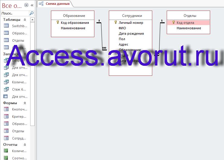 Схема данных базы данных «Отдел кадров предприятия» содержит таблицы: Образование, Сотрудники, Отделы.