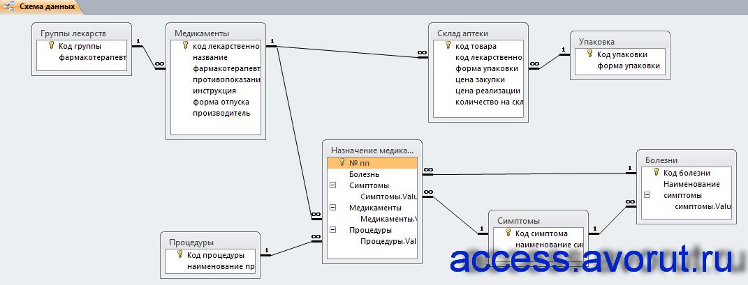 Схема данных готовой базы данных «Аптека 2010» отображает связи таблиц