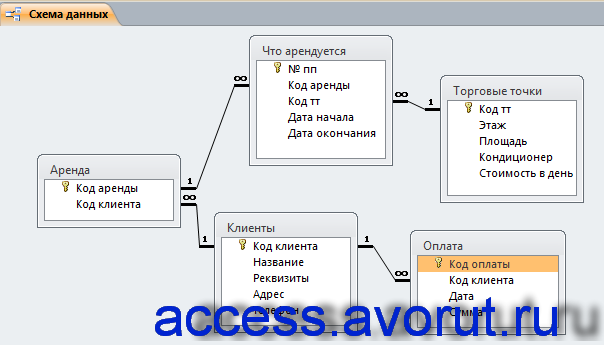 Схема данных готовой базы данных access «Сдача в аренду торговых площадей» отображает связи таблиц: Аренда, Клиенты, Оплата, Что арендуется, Торговые точки.