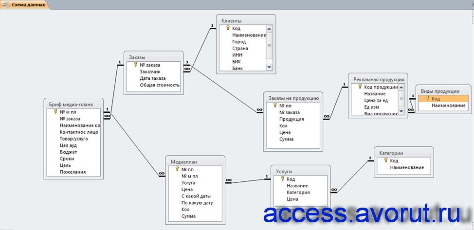 Скачать базу данных access АРМ управляющего рекламным агентством - Базы данных Access /Готовая база данных Access.
