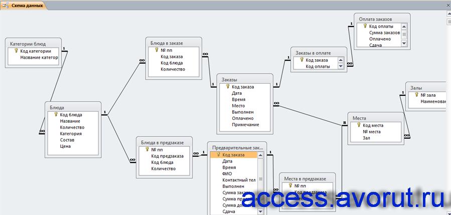 Схема готовой базы данных «АРМ администратора ресторана»