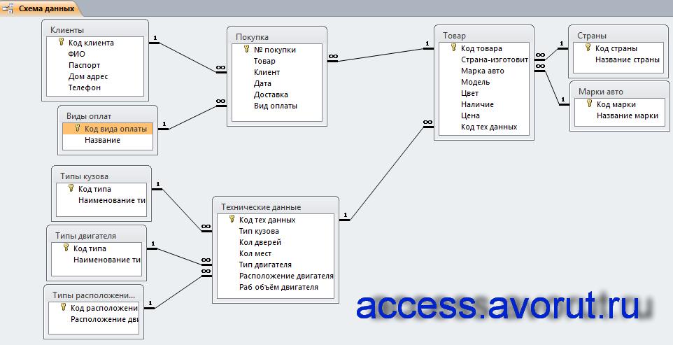 Скачать базу данных access Автосалон Базы данных access Готовая  Схема данных готовой базы данных access Автосалон отображает связи таблиц Клиенты Покупка