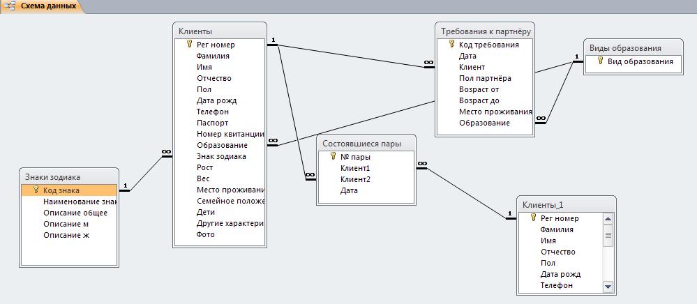 Access. Схема базы данных «Бюро знакомств» содержит таблицы «Знаки зодиака», «Клиенты», «Состоявшиеся пары», «Требования к партнёру», «Виды образования»
