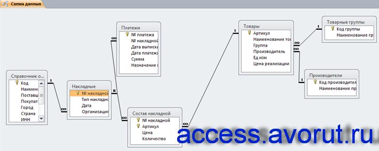 Схема данных готовой базы данных «Бухгалтерская система оптовой фирмы»