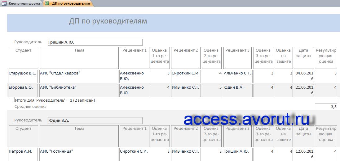 Отчёт «ДП по руководителям» готовой базы данных «Дипломное проектирование».
