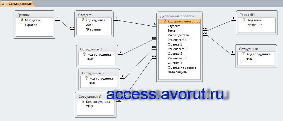 Дипломная работа по базам данных access 1042