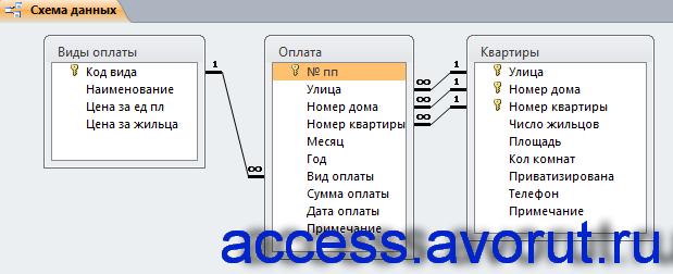 Схема данных готовой базы данных access «Домоуправление» отображает связи таблиц
