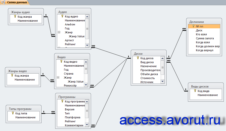 Где сделать схему для базы данных