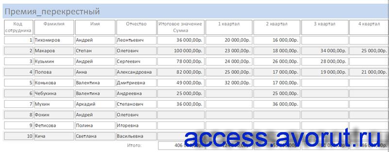 Отчёт «Премия перекрёстный» в готовой базе данных Фирма.