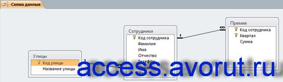 Схема данных готовой базы данных «Фирма» отображает связи таблиц: Улицы, Сотрудники, Премия.