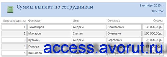 Отчёт «Суммы выплат по сотрудникам» в базе данных фирмы.