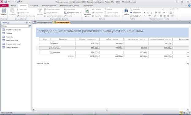 Пример базы данных access. Отчёт по перекрёстному запросу «Распределение стоимости различного вида услуг по клиентам»
