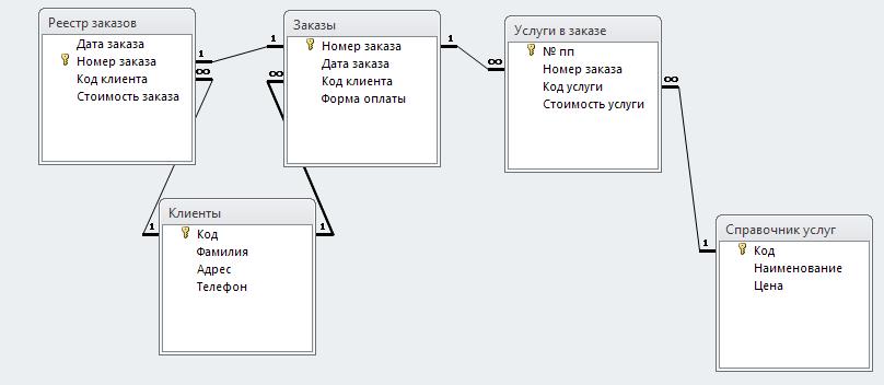 База данных access. Схема данных содержит таблицы «Клиенты», «Справочник услуг», «Заказы», «Услуги в заказе», «Реестр заказов»