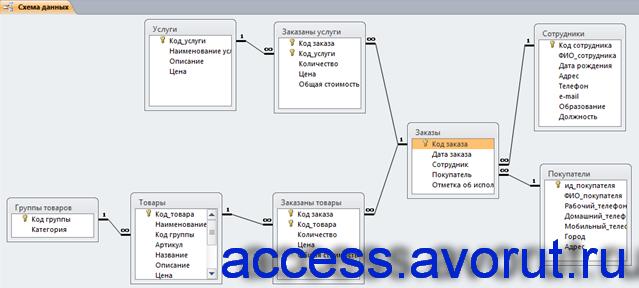 Схема данных готовой базы данных «Фотосалон» отображает связи таблиц Услуги, Заказаны услуги, Сотрудники, Покупатели, Заказы, Заказаны товары, Товары, Группы товаров.