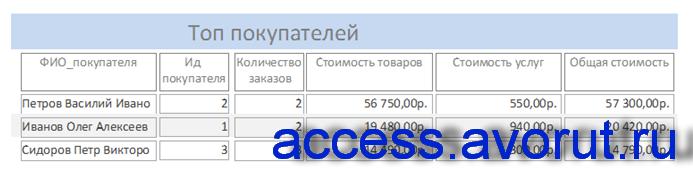 Отчёт «Топ покупателей». Пример базы данных Фотосалон в аксесс.