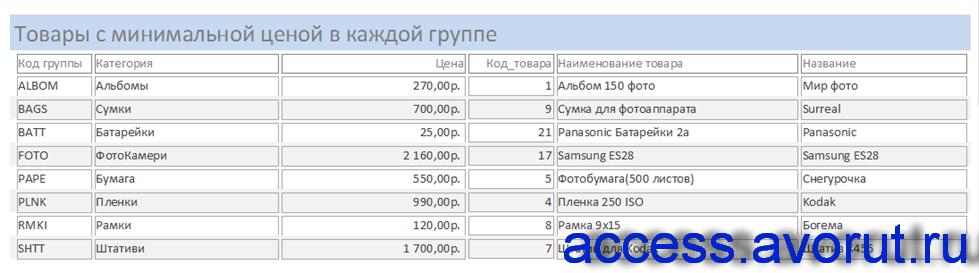 Отчёт «Товары с минимальной ценой в каждой группе». Готовая БД Фотоалон.