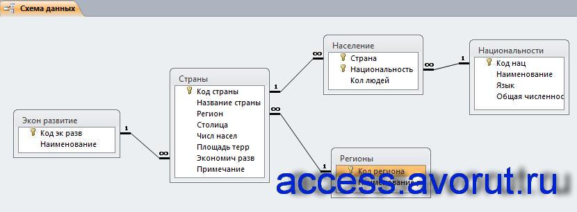 Схема данных готовой базы данных «География» отображает связи таблиц «Регионы», «Национальности», «Население», «Страны», «Экономическое развитие».