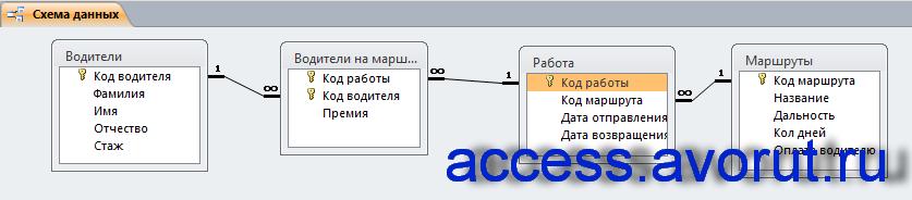 Схема данных готовой базы данных «Грузовые перевозки» отображает связи таблиц «Водители», «Маршруты», «Работа», «Водители на маршрутах».