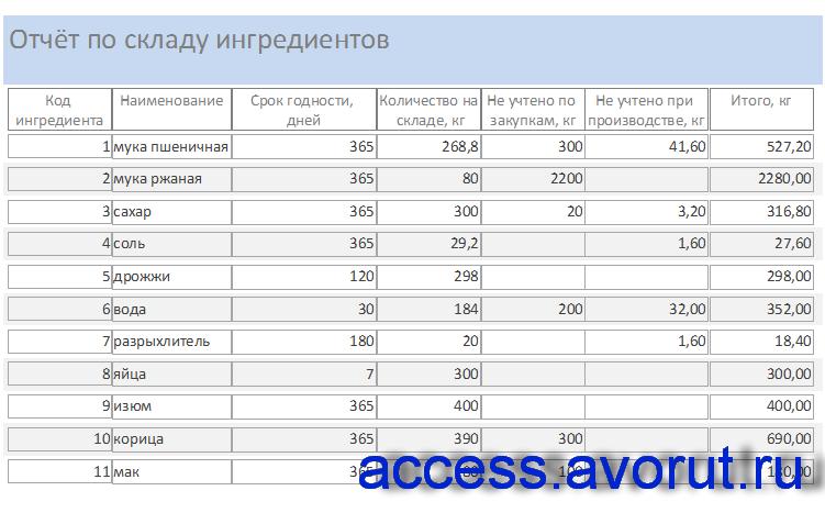 Готовая база данных access Хлебокомбинат. Отчёт по складу ингредиентов
