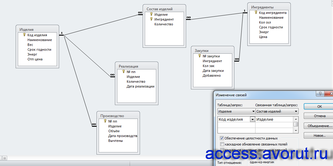 Схема данных готовой базы данных «Хлебокомбинат».