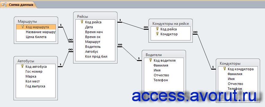 Схема данных готовой базы данных «Маршрутное такси» отображает связи таблиц: Маршруты, Автобусы, Рейсы, Кондукторы на рейсе, Водители, Кондукторы.