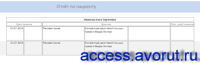 Отчёт по пациенту в базы данных access «Программа для медицинского центра».