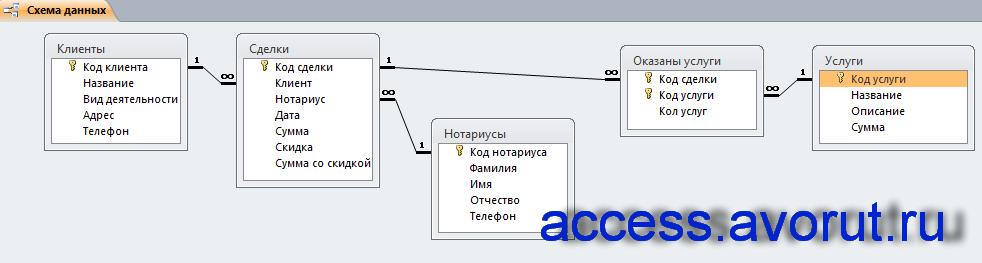 Схема данных готовой базы данных «Нотариальная контора» отображает связи таблиц «Клиенты», «Нотариусы», «Услуги», «Сделки», «Оказаны услуги».