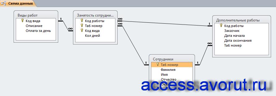 Схема готовой базы данных «Распределение дополнительных обязанностей» отображает связи таблиц: Виды работ, Дополнительные работы, Занятость сотрудников, Сотрудники.