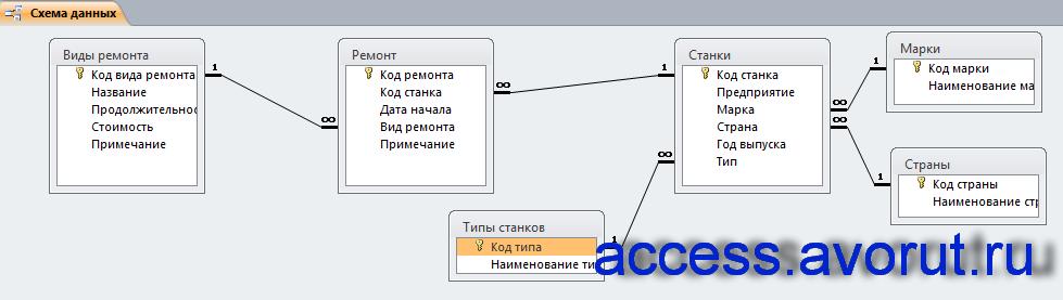 Схема данных готовой базы данных «Техническое обслуживание станков» отображает связи таблиц: Виды ремонта, Ремонт, Марки, Страны, Станки, Типы станков.