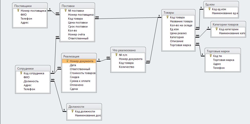 Схема базы данных «Оптовая