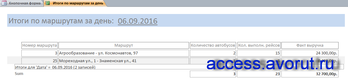Отчёт «Итоги по маршрутам за день» готовой базы данных (бд) access «Перевозки на внутригородских маршрутах».