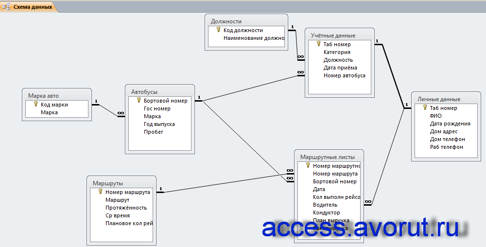 Схема данных готовой базы данных «Пассажирское автопредприятие» отображает связи таблиц: Должности, Учётные данные, Личные данные, Маршрутные листы, Автобусы, марка авто, Маршруты.
