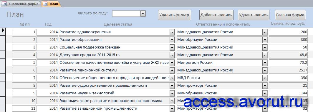 """Форма """"План"""" базы данных access «Планирование бюджетных ассигнований»."""