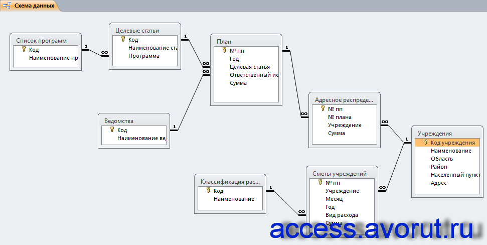 Схема готовой базы данных access «Планирование бюджетных ассигнований» отображает связи таблиц: Список программ, Целевые статьи, Ведомства, План, Адресное распределение, Учреждения, Классификация расходов, Сметы учреждений.