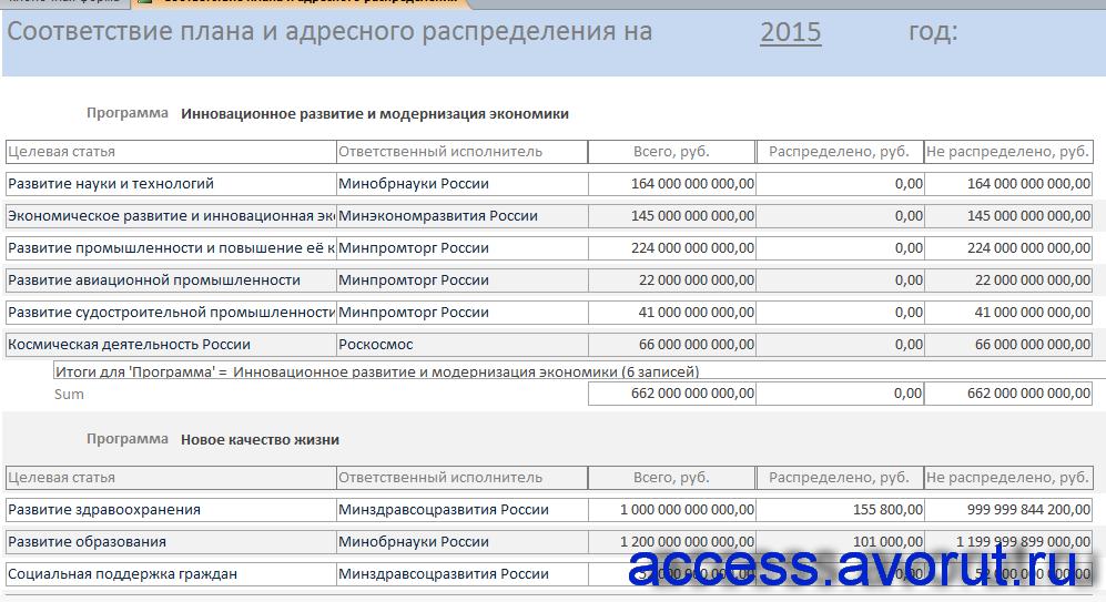 """Отчёт """"Соответствие плана и адресного распределения"""" готовой бд access «Планирование бюджетных ассигнований»."""