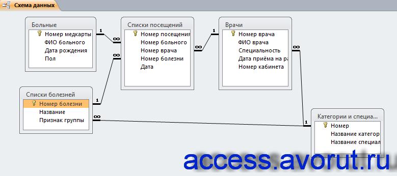 Схема готовой базы данных «Поликлиника»