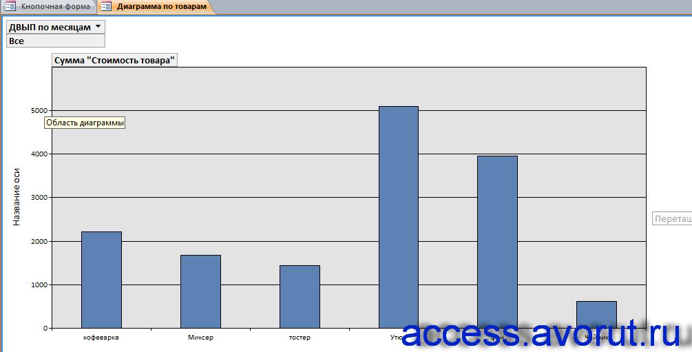 Пример базы данных access Продажи товаров. Диаграмма по товарам