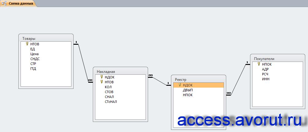 Схема готовой базы данных «Продажи товаров» с таблицами Товары, Накладная, Реестр, Покупатели