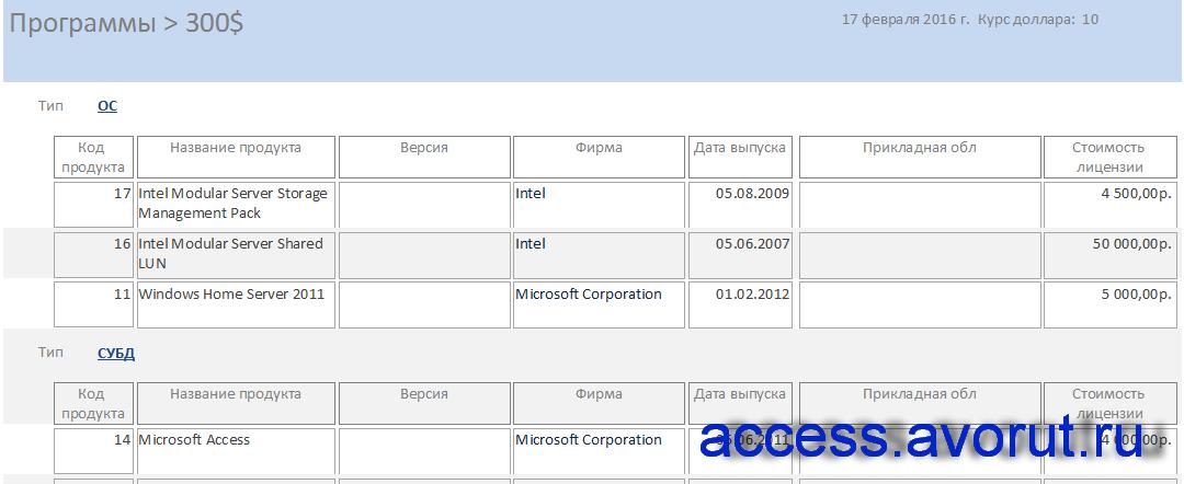 """Отчёт «Программы дороже 300 долларов». Курсовая по базам данных """"Программные продукты""""."""
