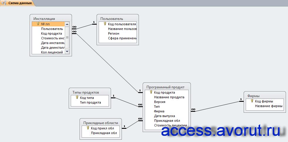 Схема данных готовой базы данных «Программные продукты» отображает связи таблиц «Пользователь», «Инсталляции», «Фирмы», «Типы продуктов», «Прикладные области», «Программный продукт».