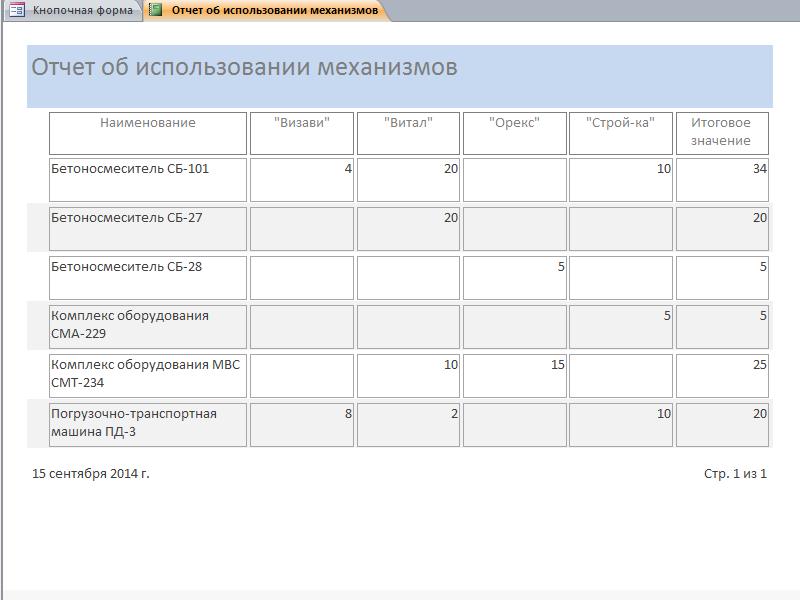 Расчеты с заказчиками за работу строительных механизмов. «Отчёт об использовании механизмов». Пример базы данных access.