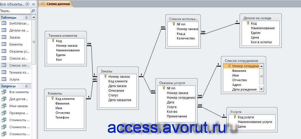 Схема данных готовой базы данных по учёту и ремонту компьютерной техники; база данных для учета компьютеров;автоматизация сервисного центра диплом