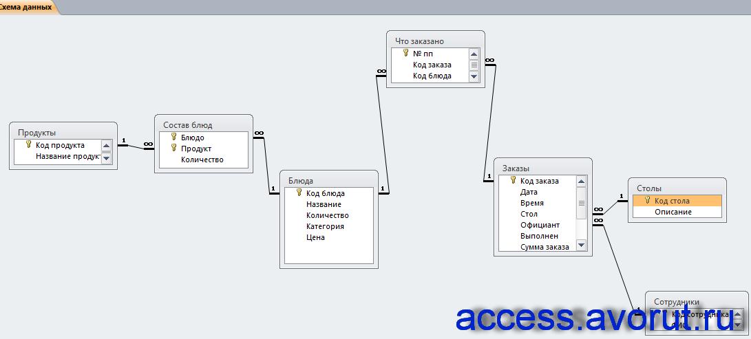 Схема готовой базы данных